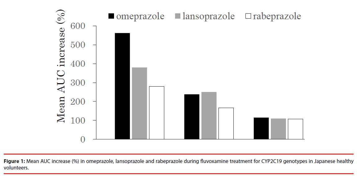 neuropsychiatry-AUC-increase