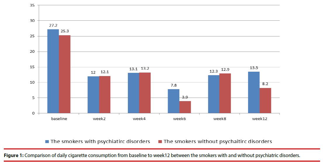neuropsychiatry-Comparison-daily