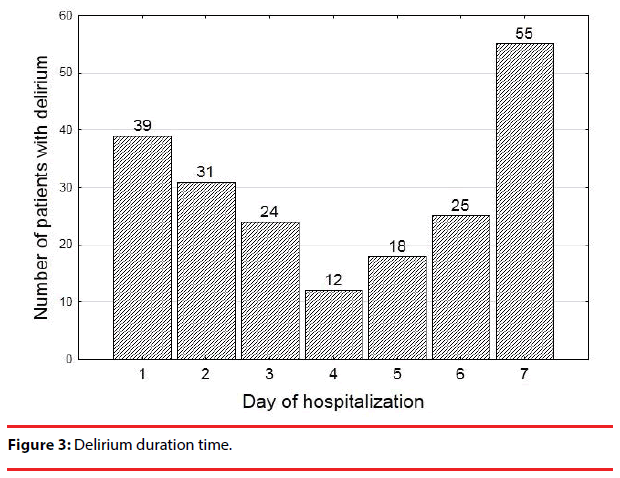 neuropsychiatry-Delirium-duration
