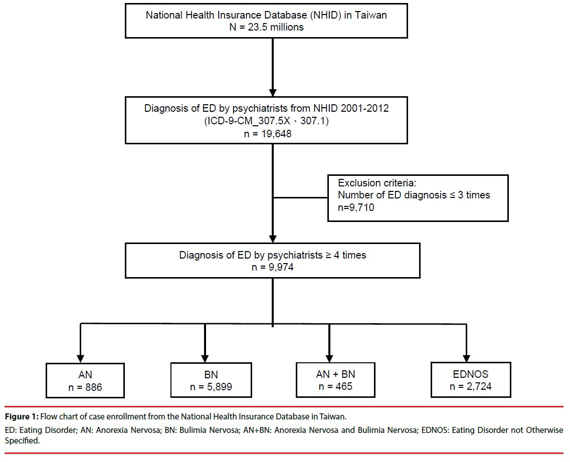 neuropsychiatry-Flow-chart