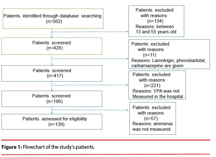 neuropsychiatry-Flowchart-studys-patients