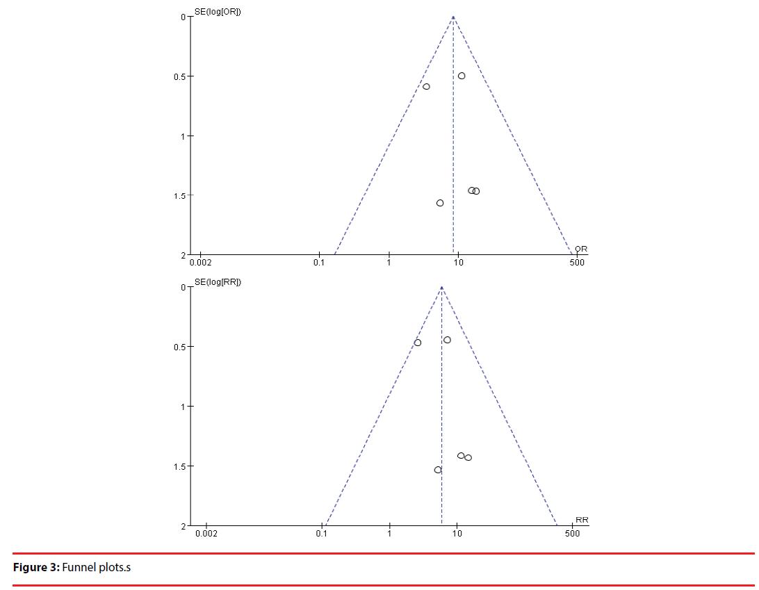 neuropsychiatry-Funnel-plots