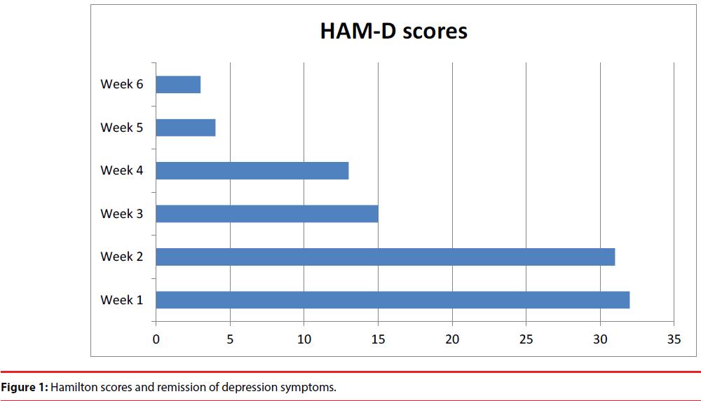 neuropsychiatry-Hamilton-scores-remission