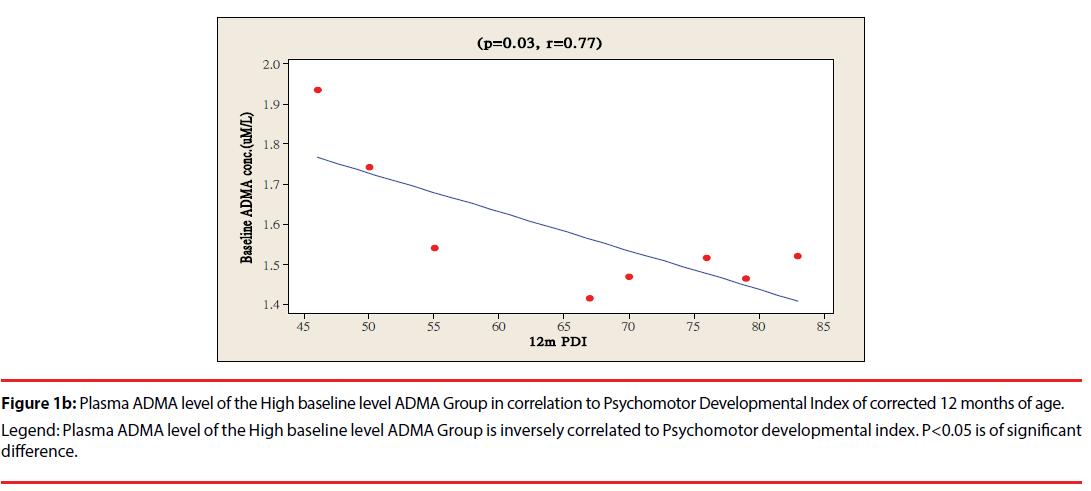 neuropsychiatry-Low-baseline-level