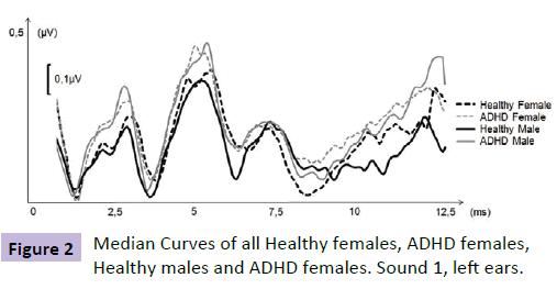 neuropsychiatry-Median-Curves