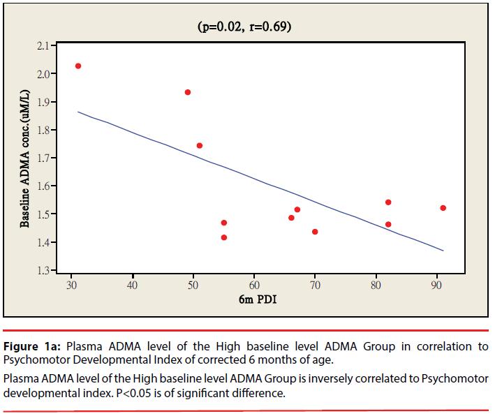 neuropsychiatry-Plasma-ADMA-level