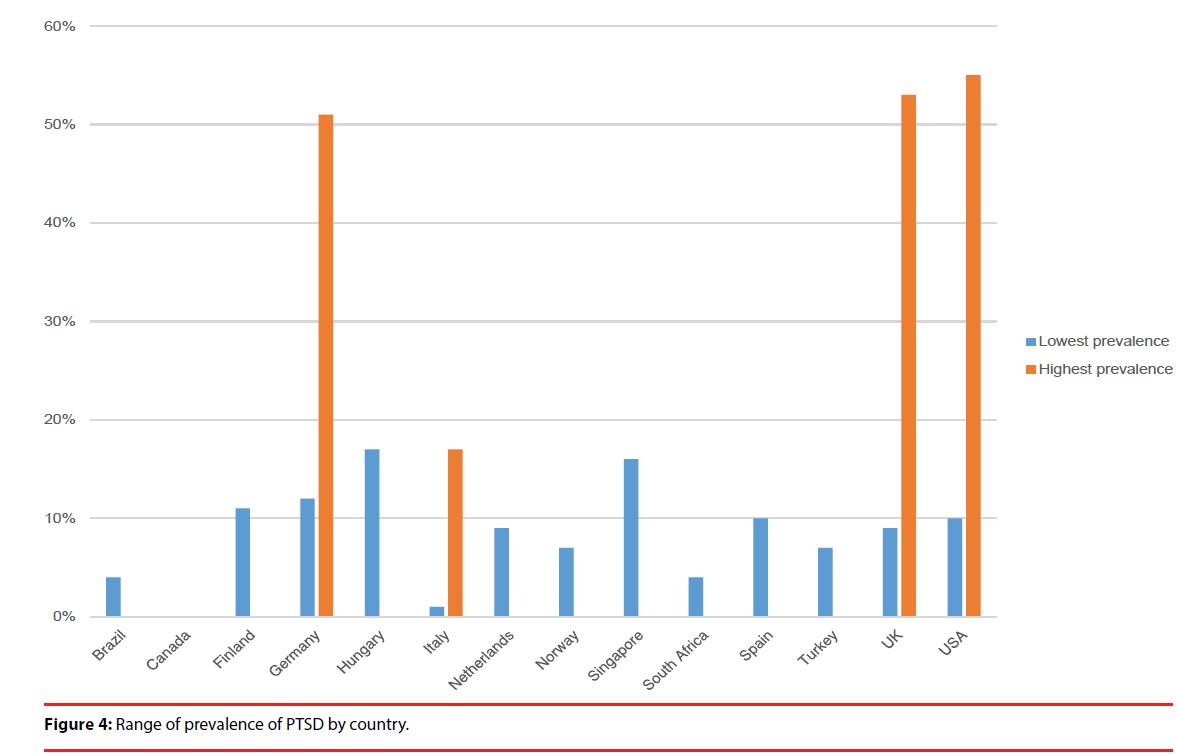 neuropsychiatry-Range-prevalence