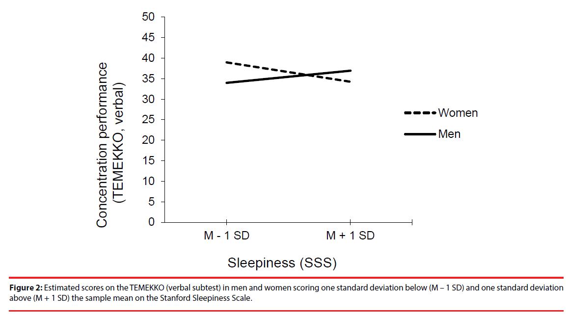 neuropsychiatry-Sleepiness-Scale