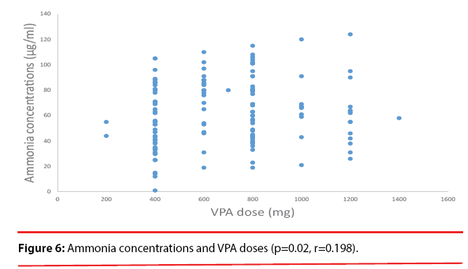 neuropsychiatry-concentrations-VPA-doses