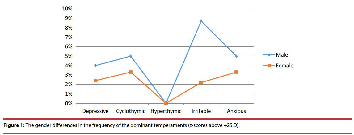 neuropsychiatry-dominant-temperaments