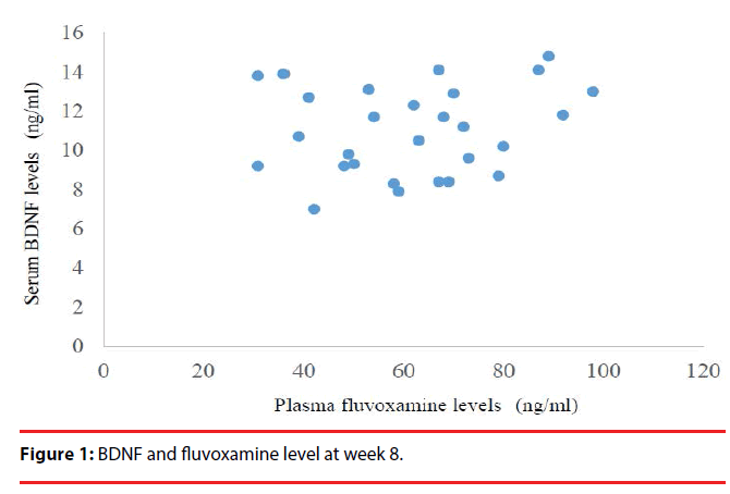 neuropsychiatry-fluvoxamine-level