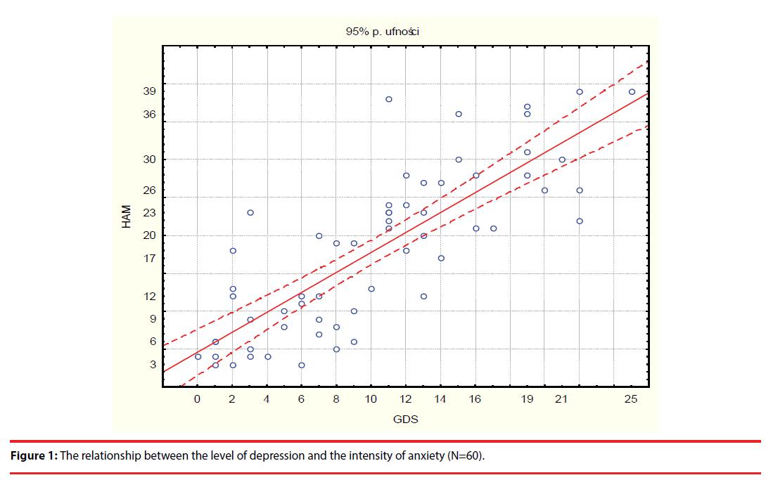 neuropsychiatry-level-depression