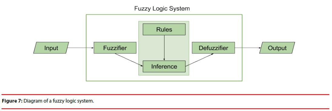 neuropsychiatry-logic-system