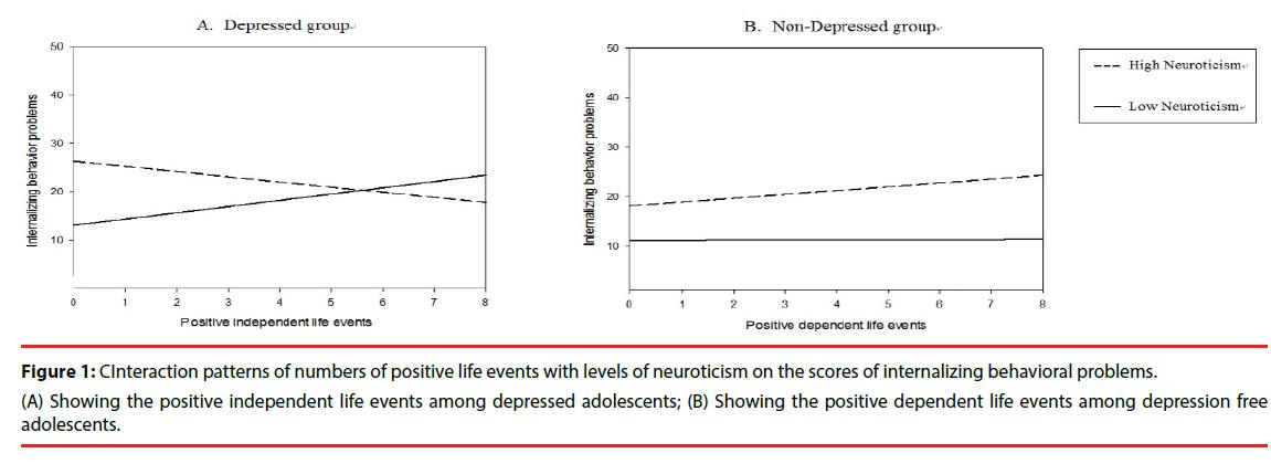 neuropsychiatry-neuroticism-scores