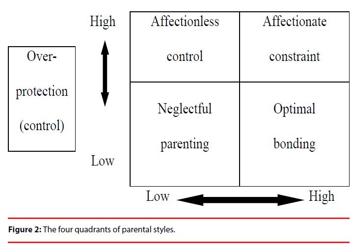 neuropsychiatry-parental-styles
