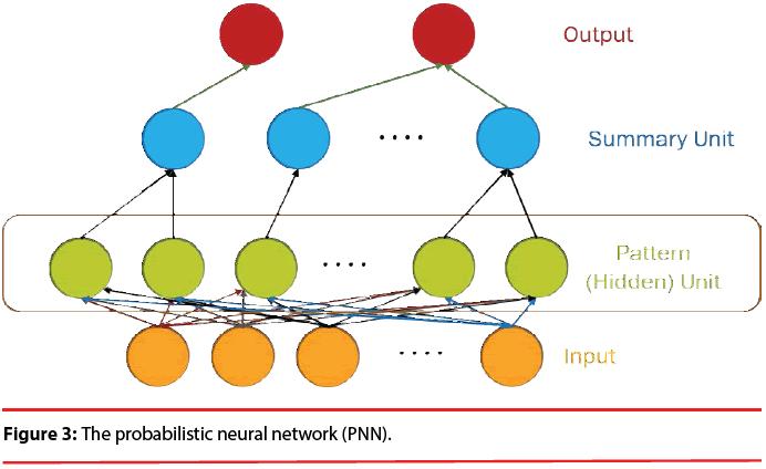 neuropsychiatry-probabilistic-neural-network