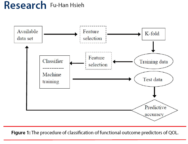 neuropsychiatry-procedure-classification-functional-outcome