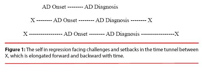 neuropsychiatry-regression-facing