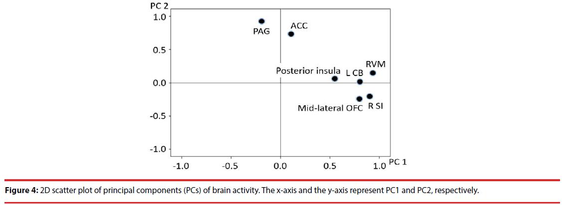 neuropsychiatry-scatter-plot